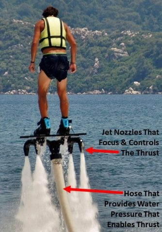 3-how-a-Flyboard-works-334x480